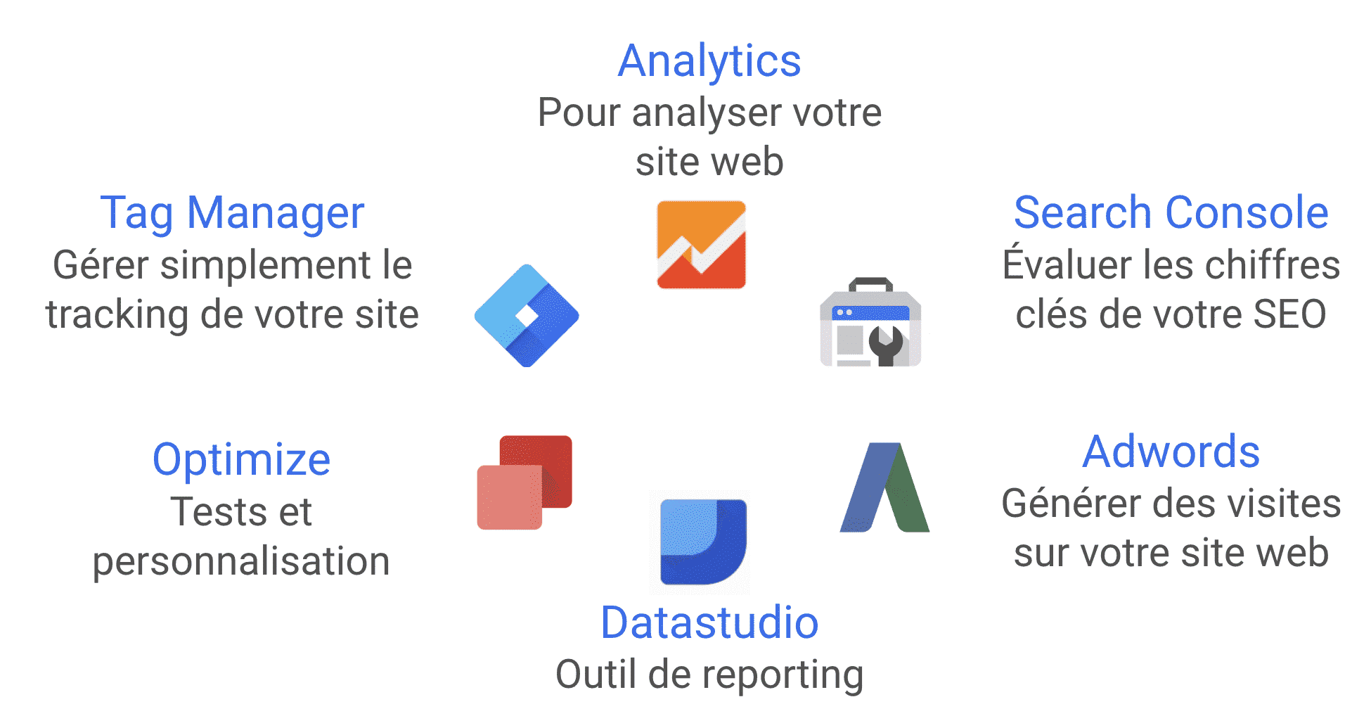 Produit google formation en marketing numérique