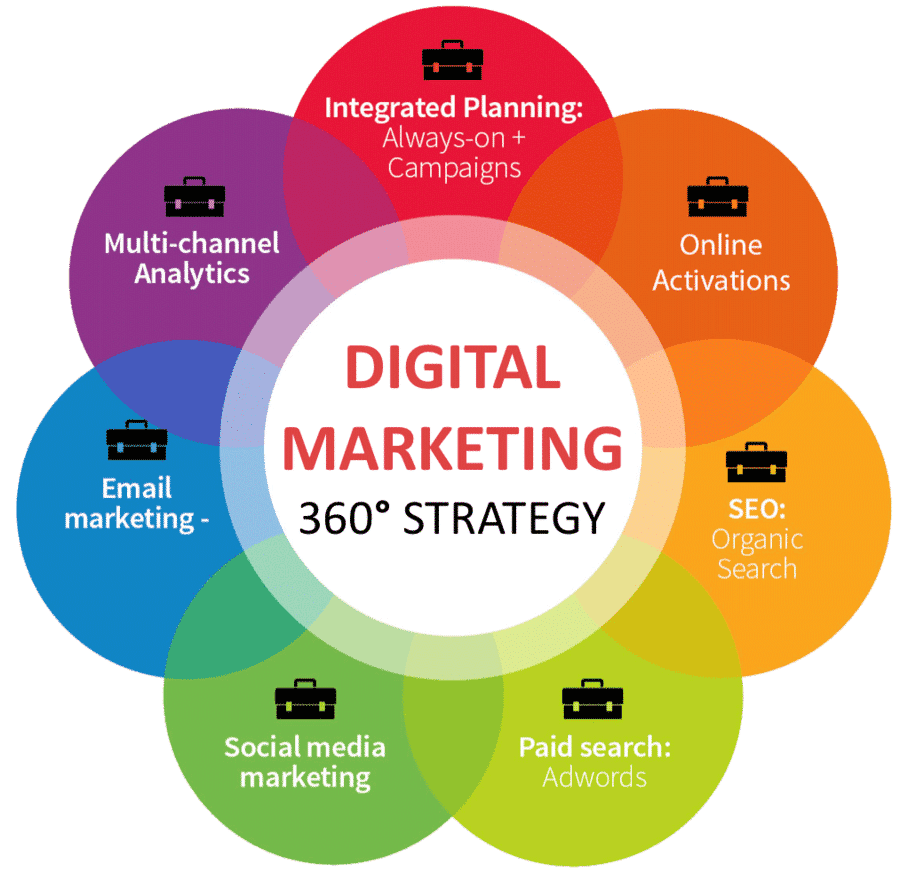 centre de formation web marketing 360