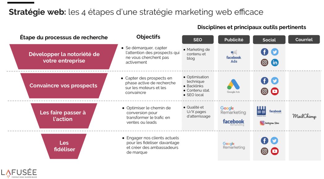 formation en marketing web strategie