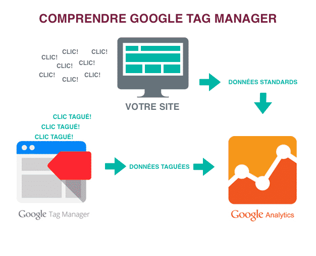 comprendre comment fonctionne google tag manager