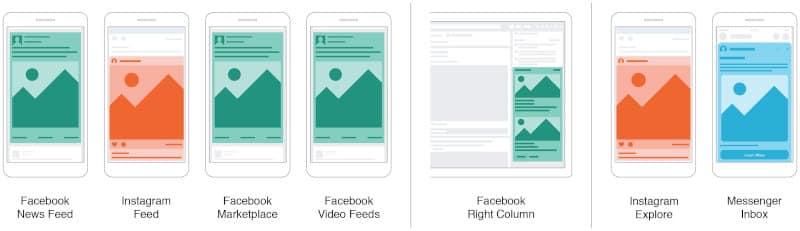 Choisir l'emplacement de vos publicités Facebook