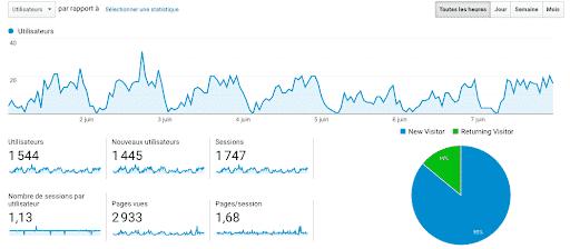 Exemple de données sur les utilisateurs